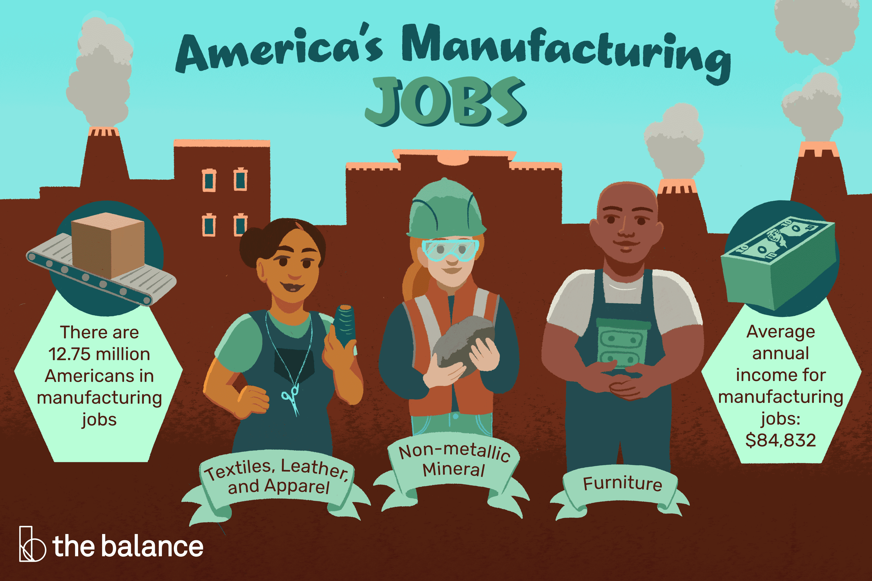 Manufacturing Jobs Definition Types Changes