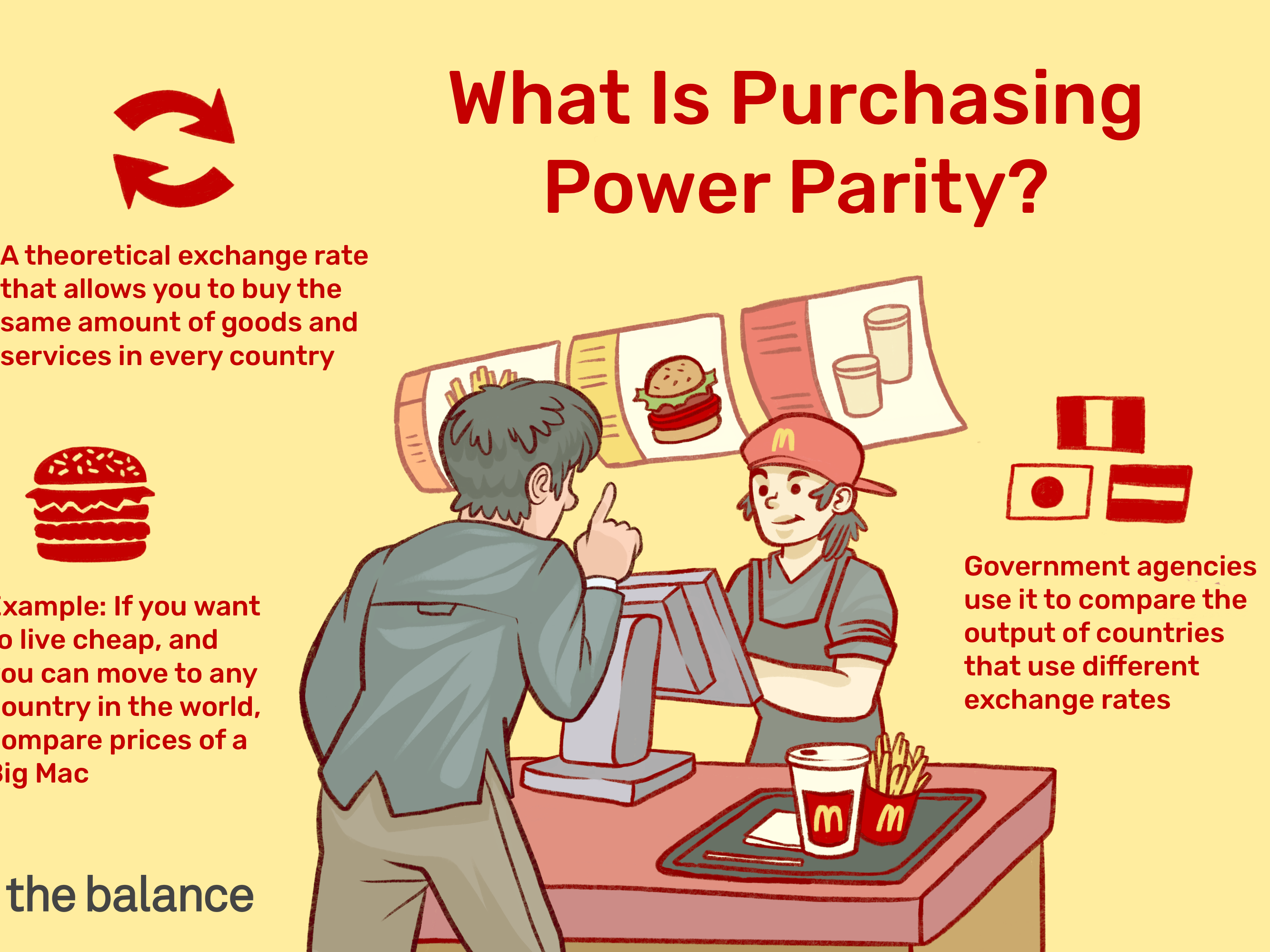 How to Calculate and Use Purchasing Power Parity – PPP