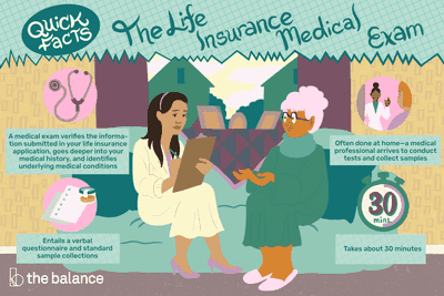 Quick Facts: The Life Insurance Medical Exam: A medical exam verifies the information submitted in your life insurance application, goes deeper into your medical history, and identifies underlying medical conditions Entails a verbal questionnaire and standard sample collections Often done at home—a medical professional arrives to conduct tests and collect samples Takes about 30 minutes