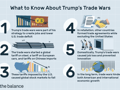 What to Know About Trump's Trade Wars: Trump's trade wars were part of his strategy to create jobs and lower U.S. trade deficit. The trade wars started a global tariff on steel, a tariff on European cars, and tariffs on Chinese imports. These tariffs imposed by the U.S. caused global stock markets to fall. In retaliation, other countries formed trade agreements while excluding the United States. Domestically, Trump's trade wars caused job loss and prevented innovation. In the long term, trade wars hinder both American and international economic growth