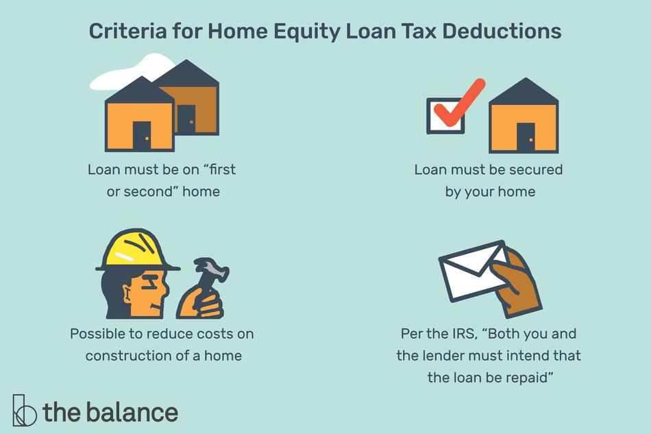 "Image shows four icons of two homes, a home and a red check mark, a person wearing a hard hat holding a hammer, and a hand holding an envelope. They each have corresponding captions. Text reads: ""Criteria for home equity loan tax deductions: Loan must be on 'first or second' home. Loan must be secured by your home. Possible to reduce costs on construction of a home. Per the IRS, 'both you and the lender must intend that the loan be repaid.'"""
