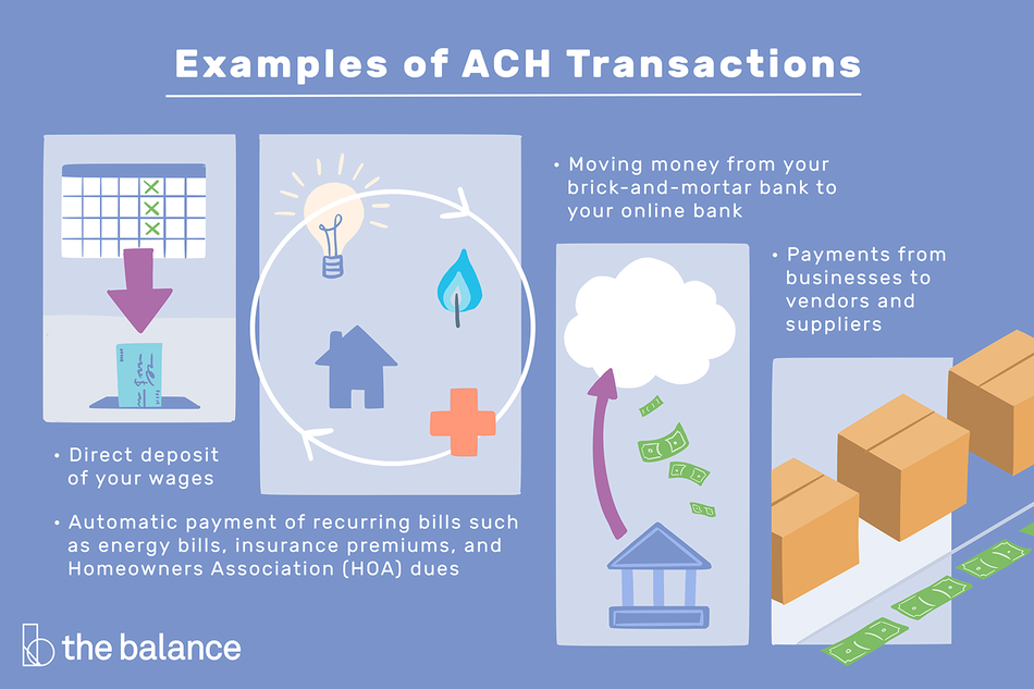 "Text reads: ""Examples of ACH Transactions: direct deposit of your wages; automatic payment of recurring bills such as energy bills, insurance premiums, and homeowners association dues; moving money from your brick-and-mortar bank to your online bank; payments from businesses to vendors and suppliers"""