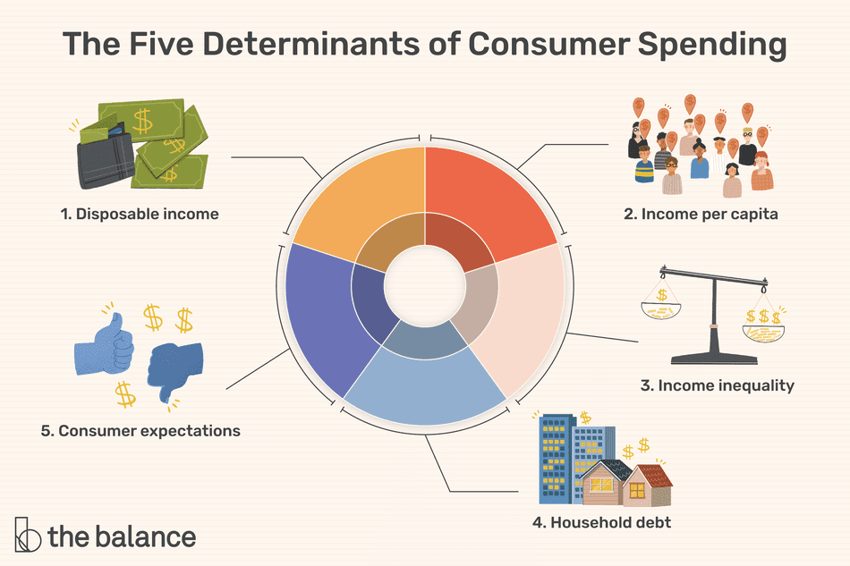 "This illustration describes the Five Determinants of Consumer spending including ""1. Disposable income,"" ""2. Income per capita,"" ""3. Income inequality,"" ""4. Household debt,"" and ""5. Consumer expectations."""