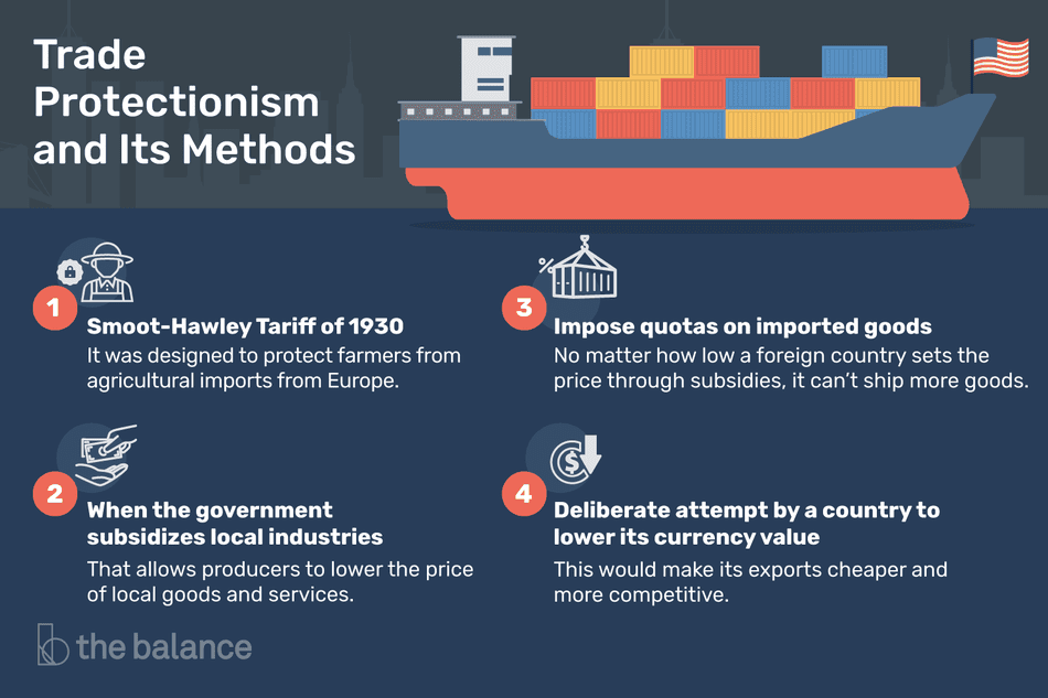"An infographic of Trade Protectionism with an image of a cargo ship with an American flag and the headline ""Trade Protectionism and Its Methods"" and four separate methods described. ""1. Smoot-Hawley Tariff of 1930. It was designed to protect from agricultural imports from Europe. 2. When the government subsidizes local industries, That allows producers to lower the price of local goods and services. 3. Impose quotas on imported goods. No matter how low a foreign country sets the price through subsidies, it can't ship more goods. 4. Deliberate attempt by a country to lower its currency value. This would make its exports cheaper and more competitive."""