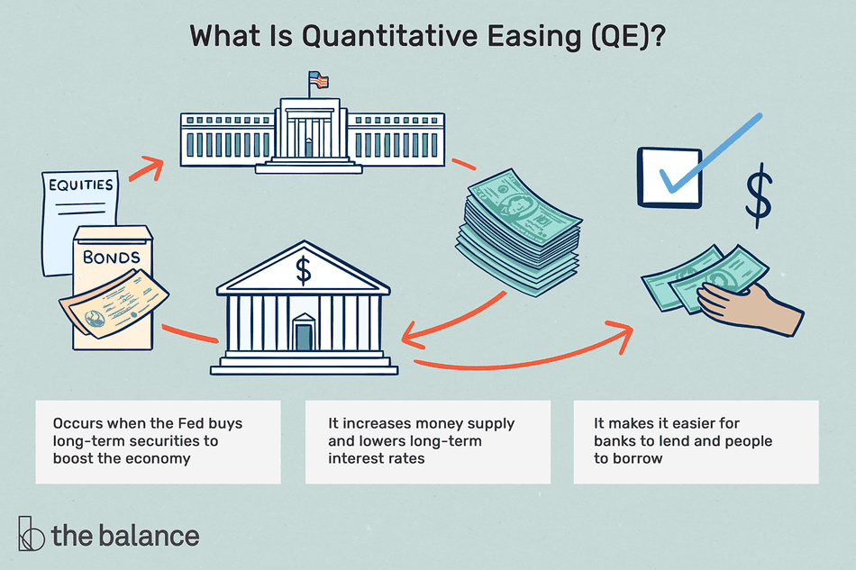 what is quantitative easing? occurs when the Fed buys long-term securities to boost the economy, it increases money supply and lowers long-term interest rates, it makes it easier for banks to lend and people to borrow