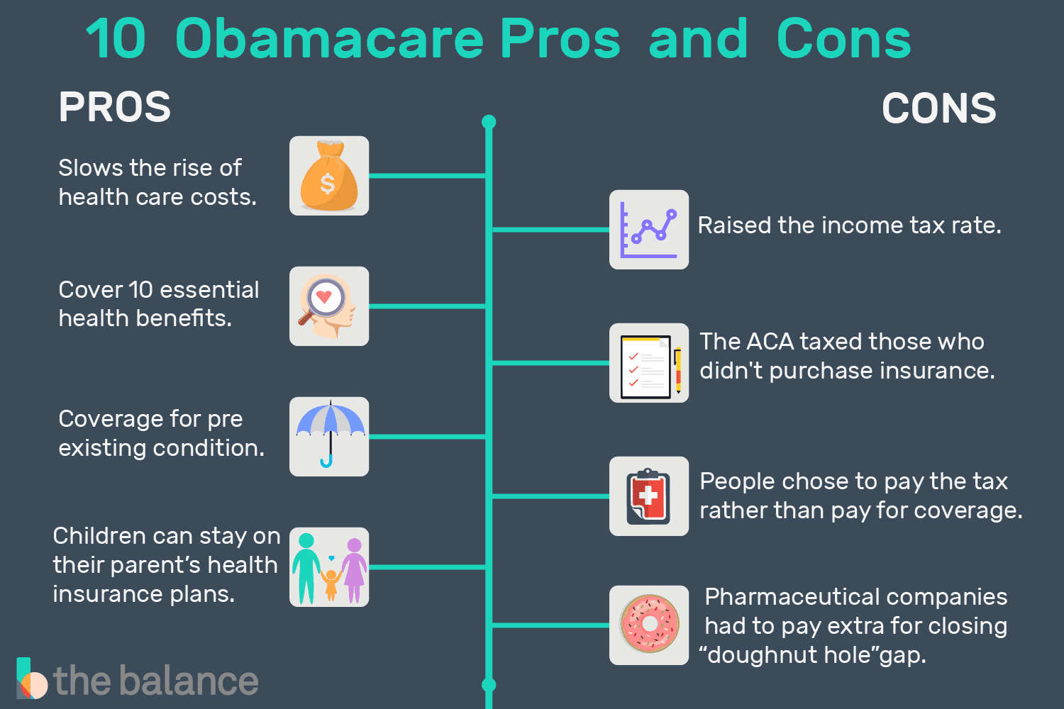 obamacare pros and cons  good points of each side the balance