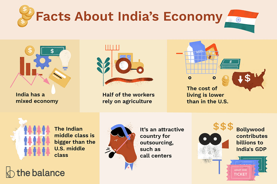"Text reads: ""facts about India's economy: india has a mixed economy; half of the workers rely on agriculture; the cost of living is lower than in the U.S.; the indian middle class is bigger than the U.S. middle class; it's an attractive country for outsourcing, such as call centers; bollywood contributes billions to india's GDP"""