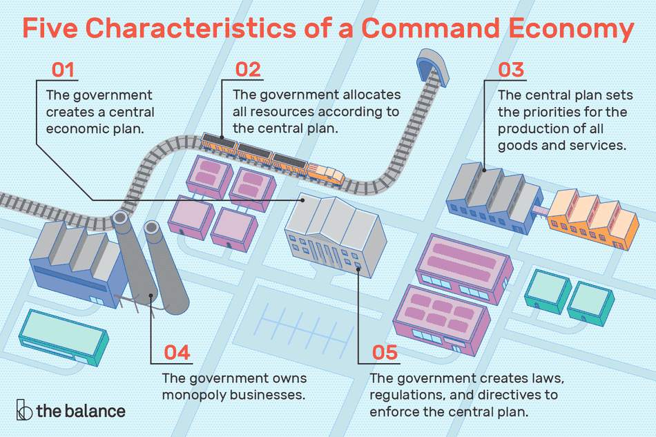 Illustration of 5 characteristics of a command economy