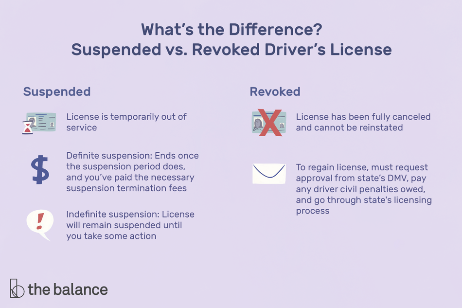 This illustration shows what the difference is between a suspended and revoked driver's license, including that a suspended license is temporarily out of service, while a revoked license has been fulled canceled and cannot be reinstated.