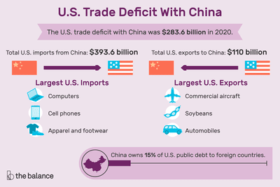 U.S. trade deficit with China for 2020 was $283.6 billion with total U.S. imports from China at $393.6 billion and total U.S. exports to China at $110 billion.