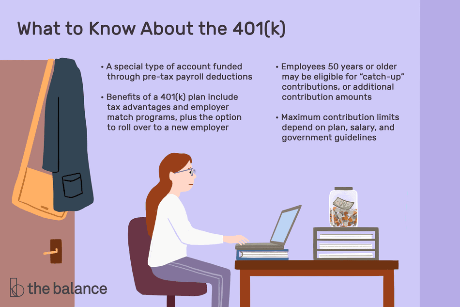 "what to know about the 401(k): A special type of account funded through pre-tax payroll deductions. Maximum contribution limits depend on plan, salary, and government guidelines. Employees 50 years or older may be eligible for ""catch-up"" contributions, or additional contribution amounts. Benefits of a 401(k) plan include tax advantages and employer match programs, plus the option to roll over to a new employer"