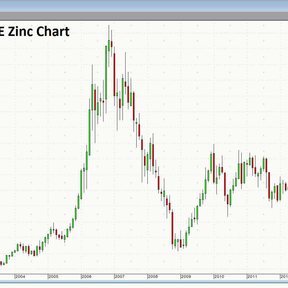 Zinc Bearish Price Action Leads To Production Cuts