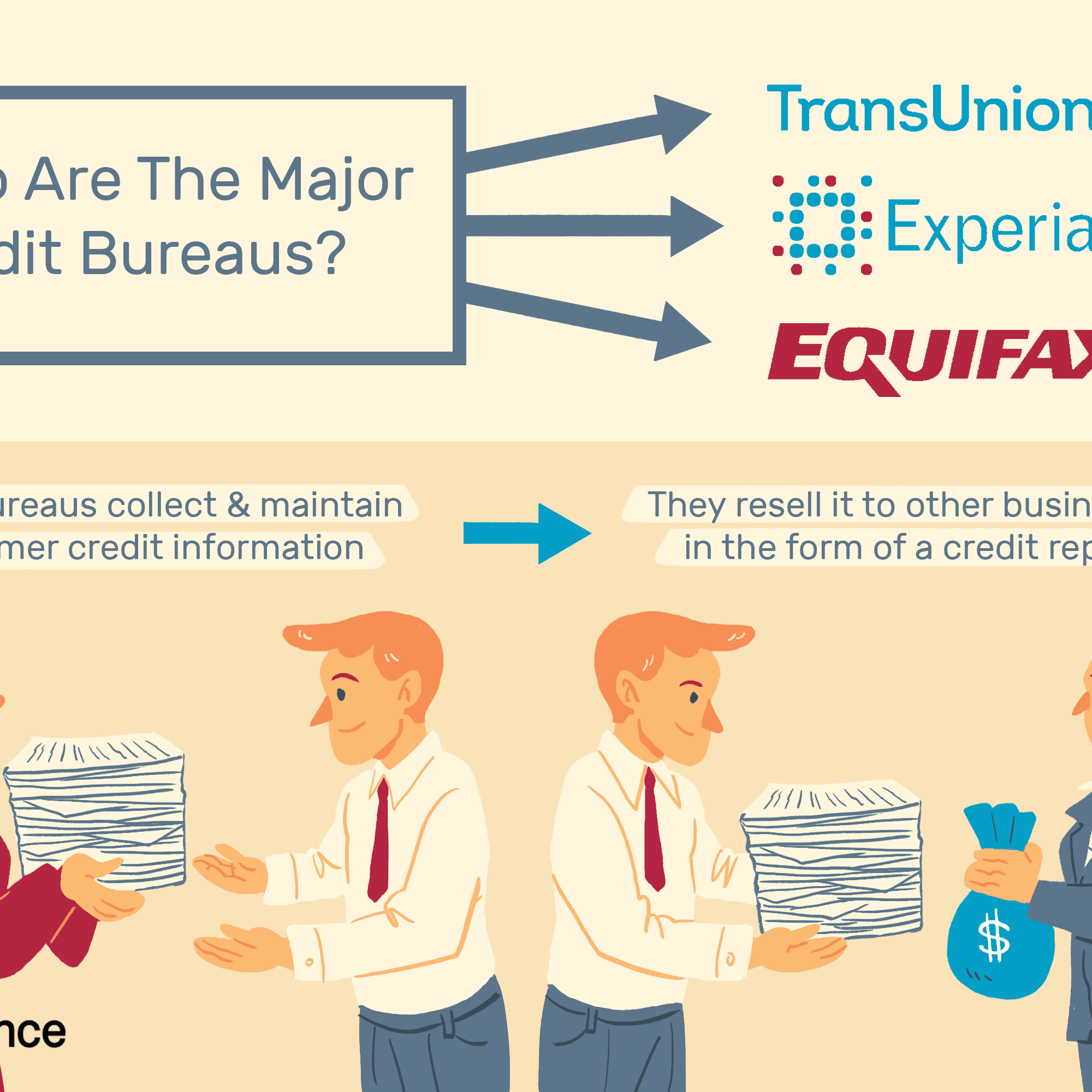 The 6 Major Credit Bureaus and What They Do