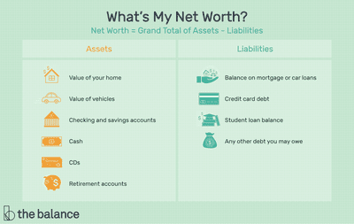 What's My Net Worth? Net Worth = Grand Total of Assets - Liabilities