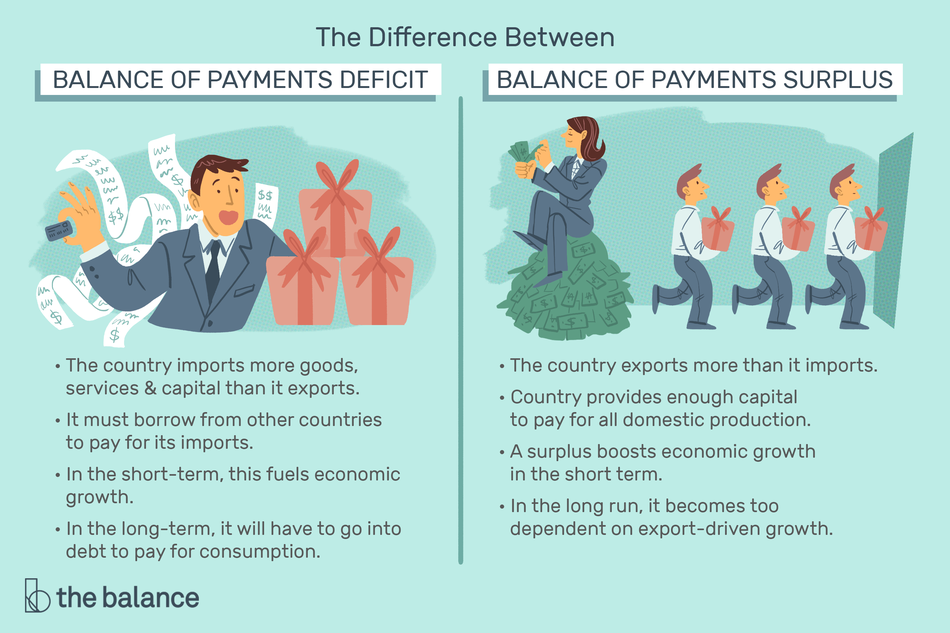 "Illustration details the difference between balance of payments deficit and balance of payments surplus. On the left is ""Balance of payment deficit. The country imports more goods, services, and capital than it exports. It must borrow from other countries to pay for its imports. In the short-term, this fuels economic growth. In the long-term, it will have to go into debt to pay for consumption. On the right is ""Balance of payments surplus. The country exports more than it imports. Country provides enough capital to pay for all domestic production. A surplus boosts economic growth in the short-term. In the long run, it becomes too dependent on export-driven growth."""