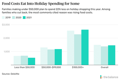 Food Costs/Holiday Spending