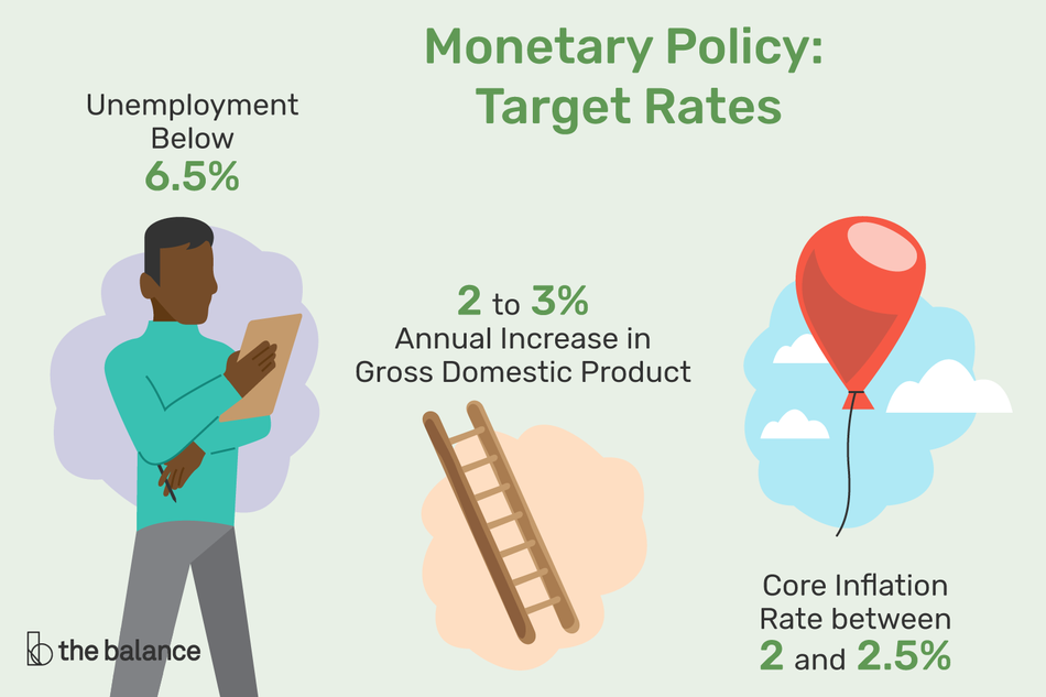 Monetary Policy: Target Rates include unemployment below 6.5%, 2% to 3% annual increase in gross domestic product, and core inflation rate between 2% and 2.5%.