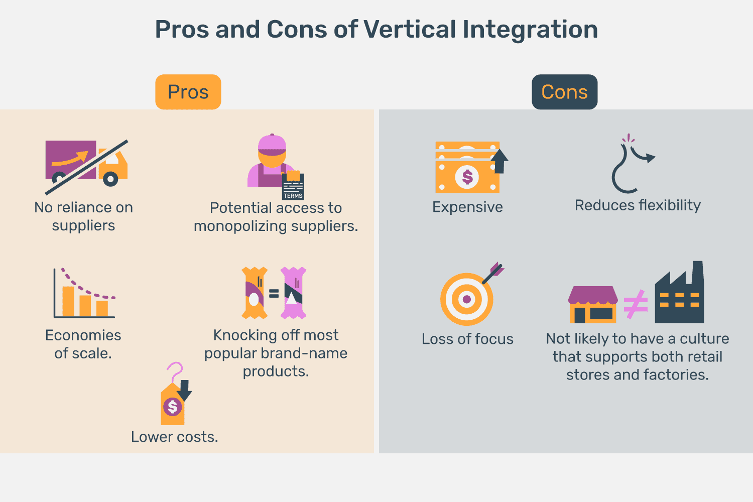 Vertical Integration: Definition, Examples, Pros, Cons
