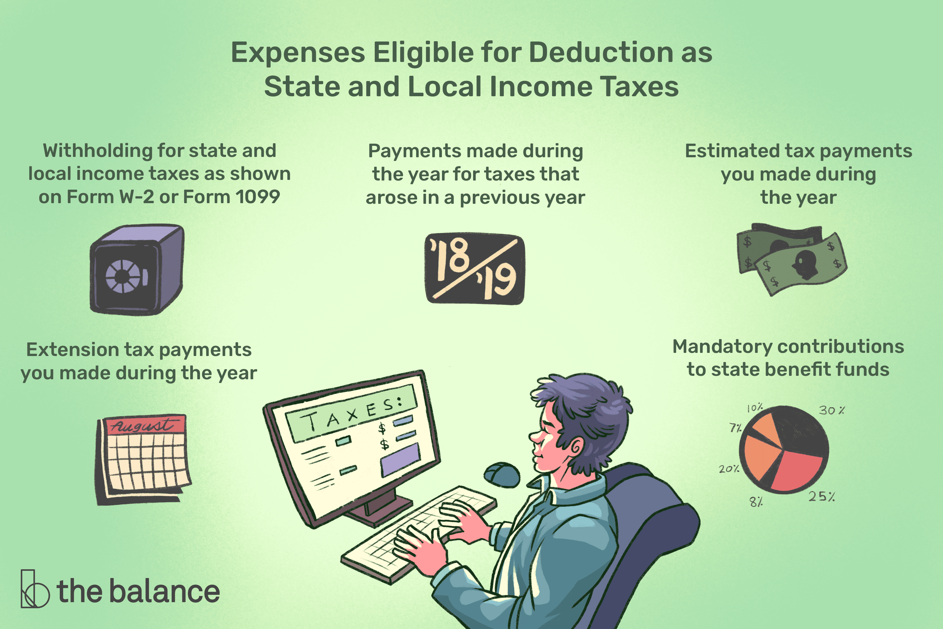 The State and Local Income Tax Deduction on Federal Taxes