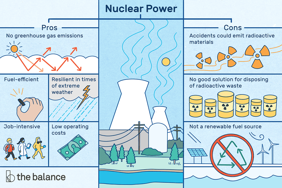 Illustration of the pros and cons of nuclear power