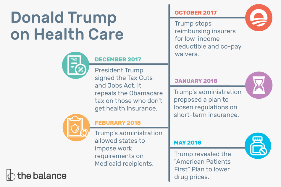 "An illustration detailing Trump's changes to health care: ""October 2017, Trump stops reimbursing insurers for low-income deductible and co-pay waivers, December 2017 President Trump signed the Tax Cut and Jobs Act. It repeals the Obamacare tax on those who don't get health insurance, January 2018 Trump's administration proposed a plan to loosen regulations on short-term insurance, February 2018 Trump's administration allowed states to impose work requirements on Medicaid recipients, May 2018 Trump revealed the 'American Patients First' Plan to lower drug prices"""