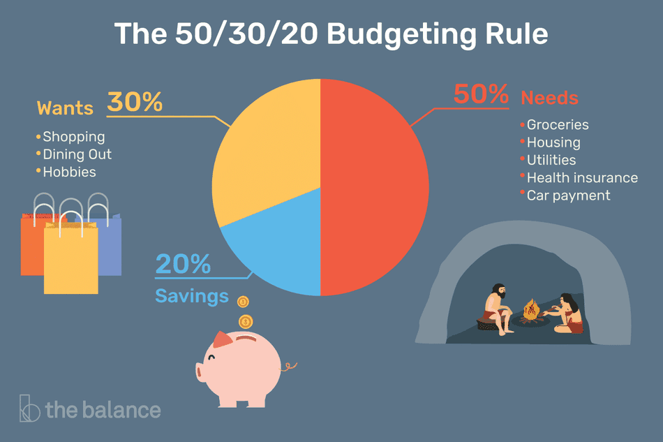 "Image shows a pie chart broken up into 50%, 30%, and 20%. Title reads: ""The 50/30/20 Budgeting Rule."" Under 50% says ""Needs: groceries, housing, utilities, health insurance, car payment."" Under 30% reads: ""Wants: shopping dining out, hobbies."" Under 20% says ""Savings"""