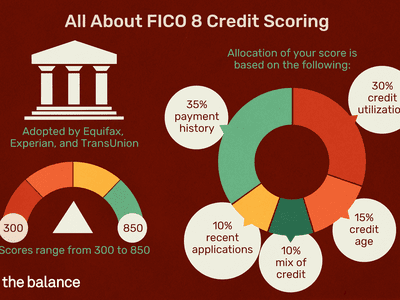 All About FICO 8 Credit Scoring: Adopted by Equifax, Experian, and TransUnion Scores range from 300 to 850 Allocation of your score is based on the following: 35% payment history 30% credit utilization 15% credit age 10% recent applications 10% mix of credit