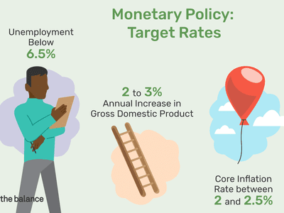 Illustration depicting the concept of monetary policy. Target rates include unemployment below 6.5%, 2% to 3% annual increase in gross domestic product, and core inflation rate between 2% and 2.5%.