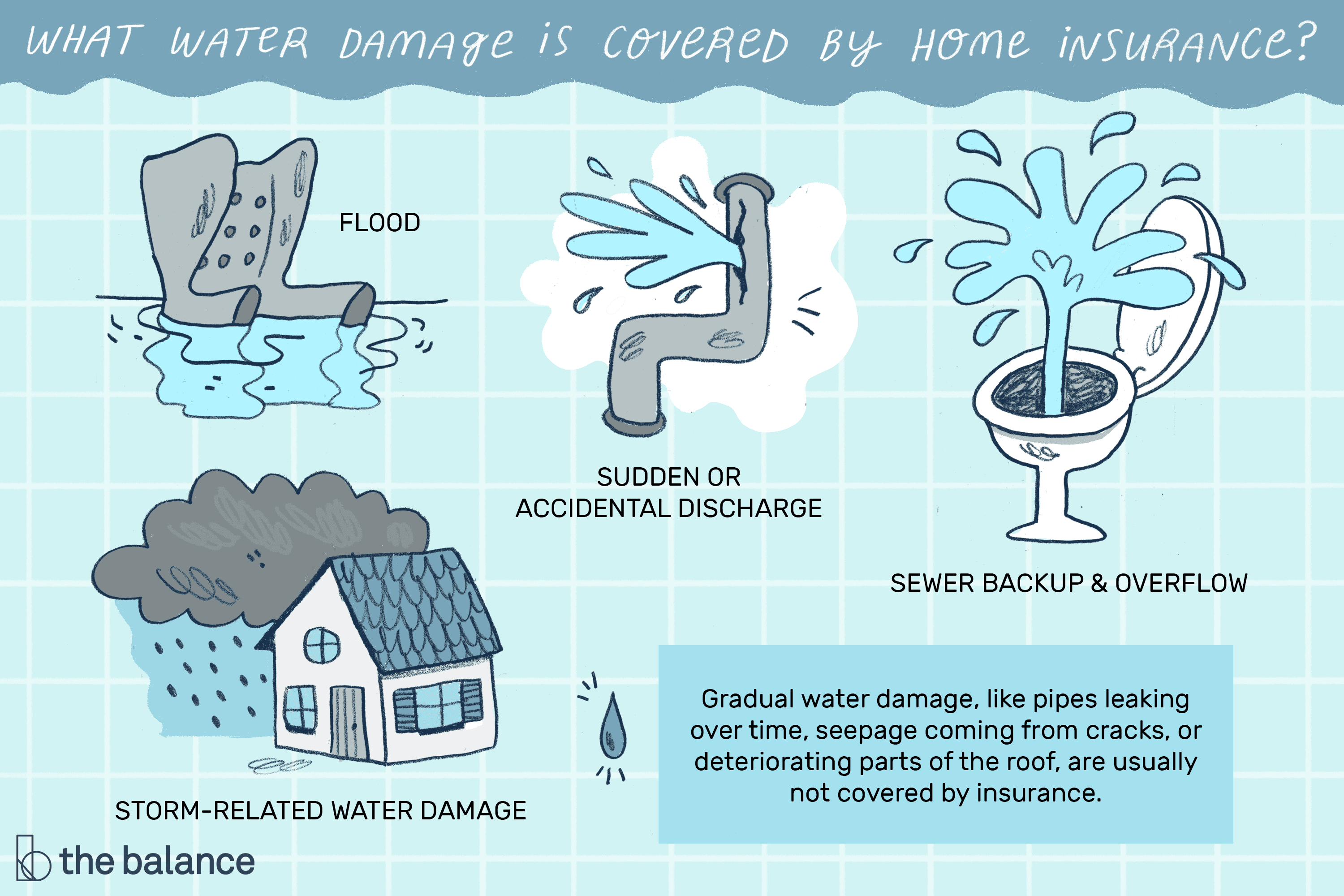 Making A Water Damage Claim What S Covered Or Not