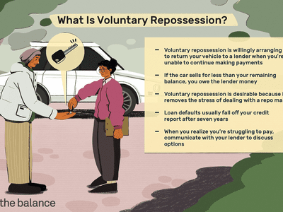 What Is Voluntary Repossession? Voluntary repossession is willingly arranging to return your vehicle to a lender when you're unable to continue making payments. If the car sells for less than your remaining balance, you owe the lender money. Voluntary repossession is desirable because it removes the stress of dealing with a repo man. Loan defaults usually fall off your credit report after seven years. When you realize you're struggling to pay, communicate with your lender to discuss options
