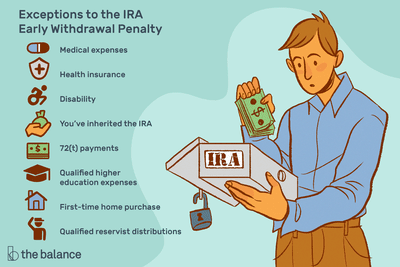 Exceptions to the IRS Early Withdrawal Penalty
