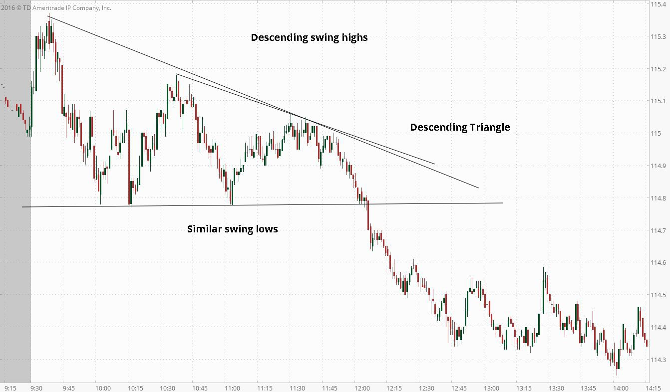 descending triangle on 1-minute chart