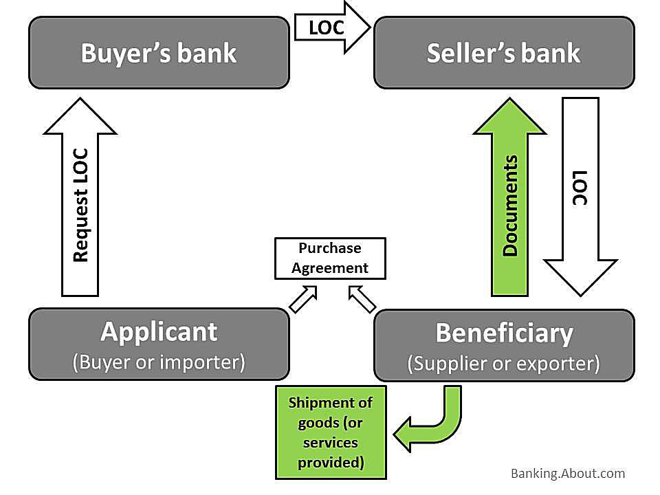 Letter Of Credit Example How Money And Documents Move