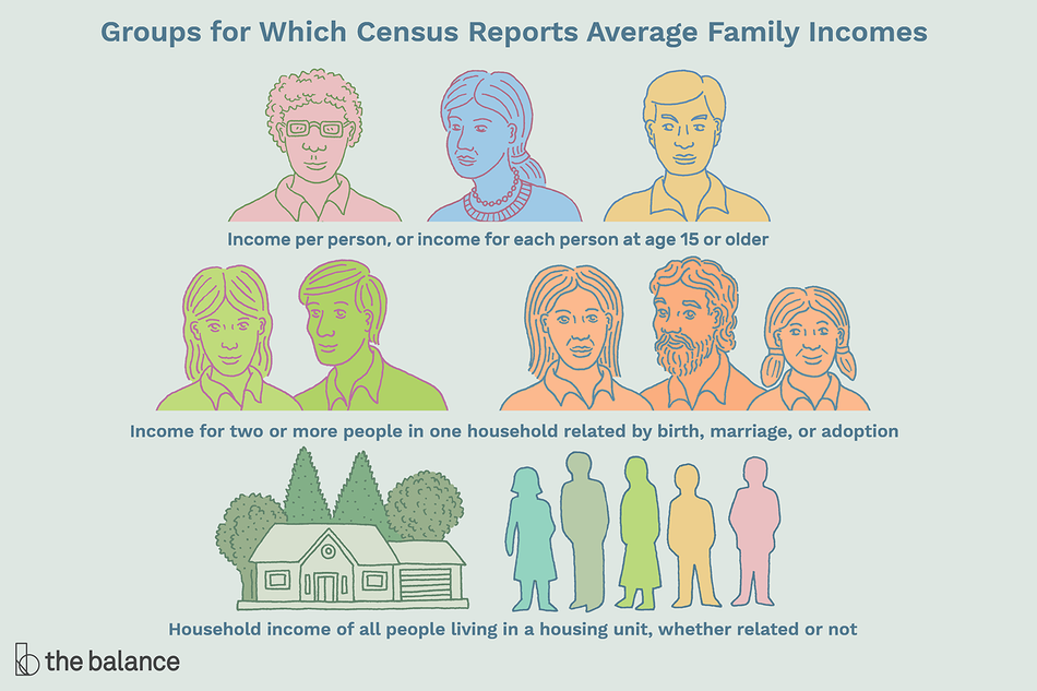 "An illustration of three groupings of people. The first is a woman and two men, the second is a couple, and then a family of three, the third is a home and five faceless people. Text reads: ""Groups for which census reports average family incomes: income per person, or income for each person at age 15 or older. Income for two or more people in one household related by birth, marriage, or adoption. Household income of all people living in a housing unit, whether related or not"""