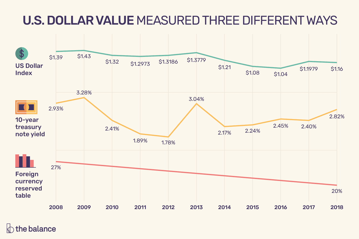 Value Of The Us Dollar Trends Causes Impacts