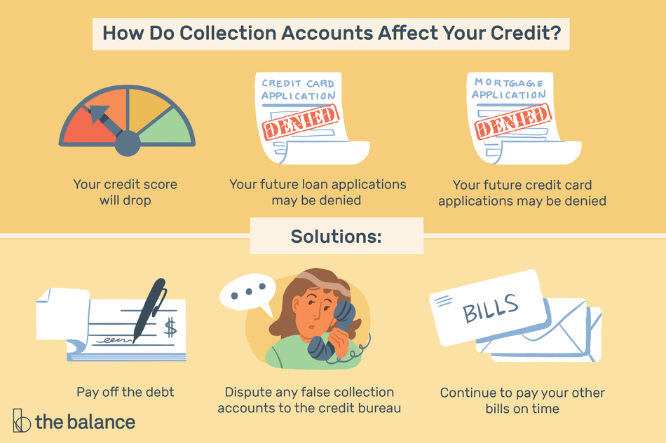 """Image shows a credit score meter, a denied credit card application, a denied mortgage application, a checkbook, a woman on the phone, and a stack of bills. Text reads: """"How do collection accounts affect your credit? Your credit score will drop, you future loan applications may be denied, your future credit card may be denied, pay of the debt, dispute any false collection accounts to the bureau, continue to pay your other bills on time"""""""