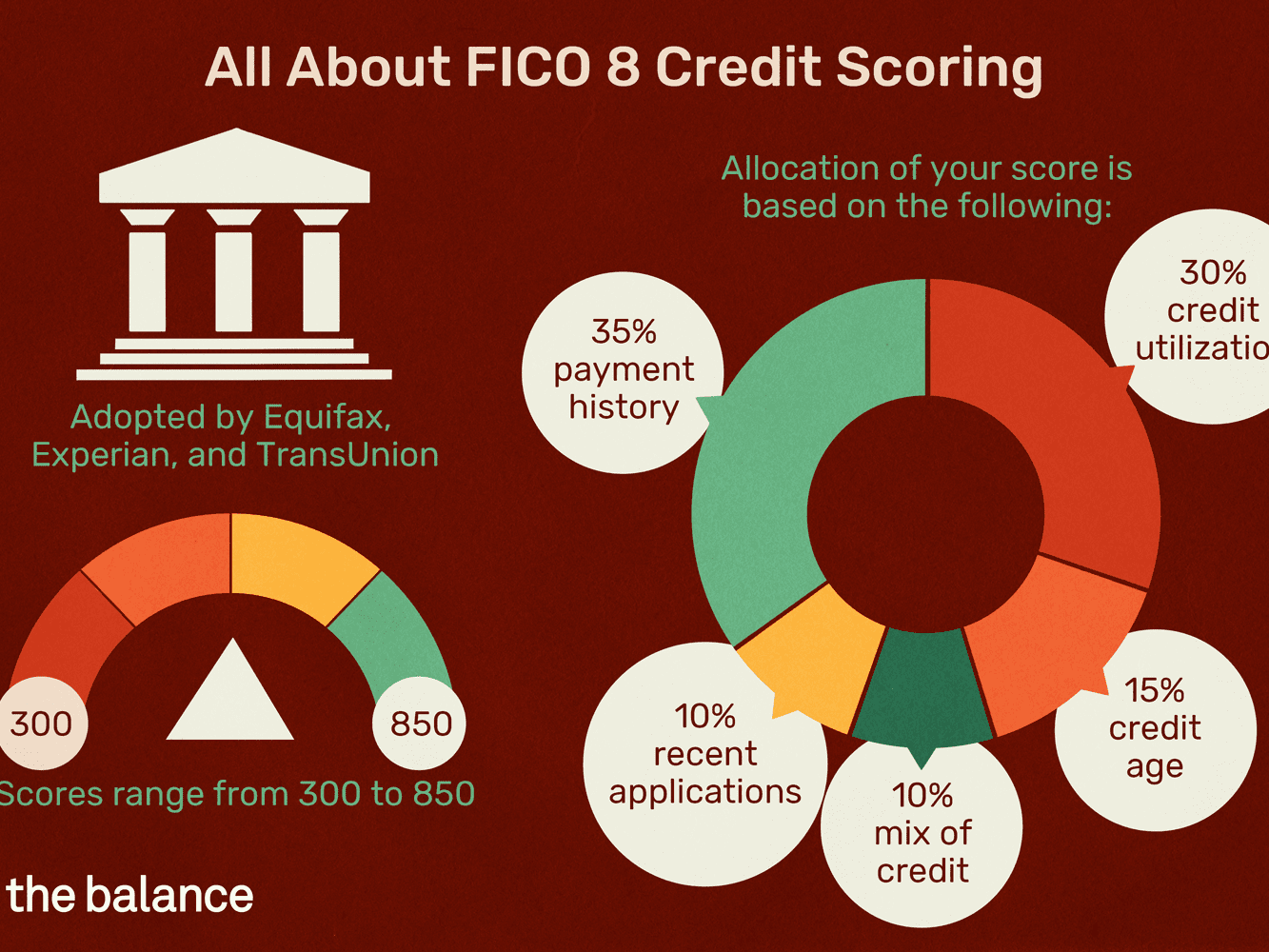 FICO 6 Credit Score: What Is It?