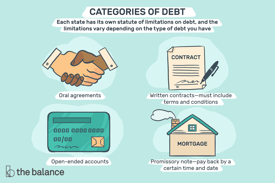 "Image shows four icons: a handshake, a contract, a credit card, and a home that says ""MORTGAGE"" on the side. Text reads: ""Categories of debt each state has its own statute of limitations on debt, and the limitations vary depending on the type of debt you have. Oral agreements, written contracts—must include terms and conditions, open-ender accounts, promissory note—pay bak by a certain time and date"""