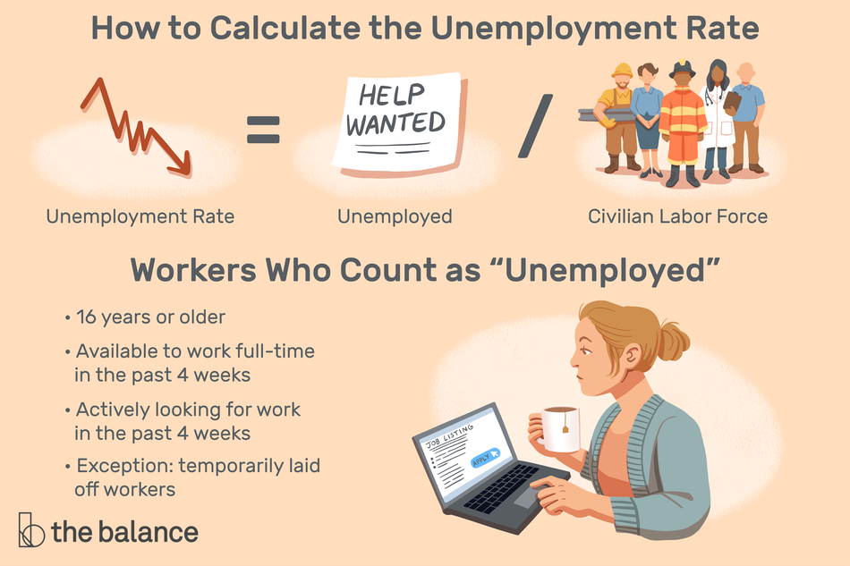 What Is the Unemployment Rate Formula?