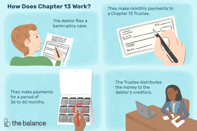 This illustration shows how chapter 13 bankruptcy works including that the debtor files a bankruptcy case, makes monthly payments to a chapter 13 trustee, makes payments for a period of 36 to 60 months, and then the trustee distributes the money to the debtor's creditors.