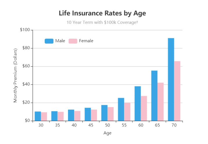 AIG Life Insurance Rates by Age