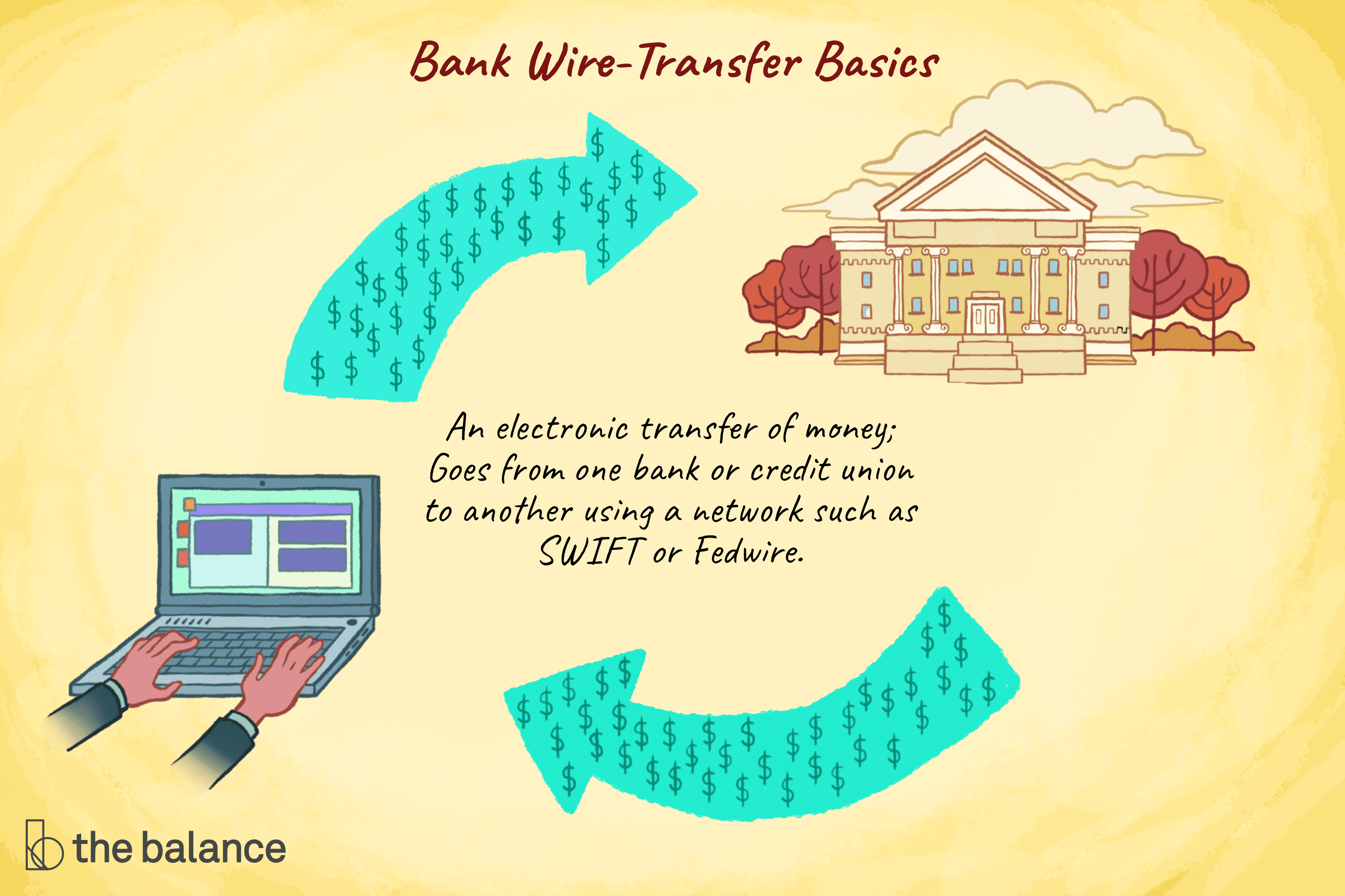 Was Ist Wire Transfer