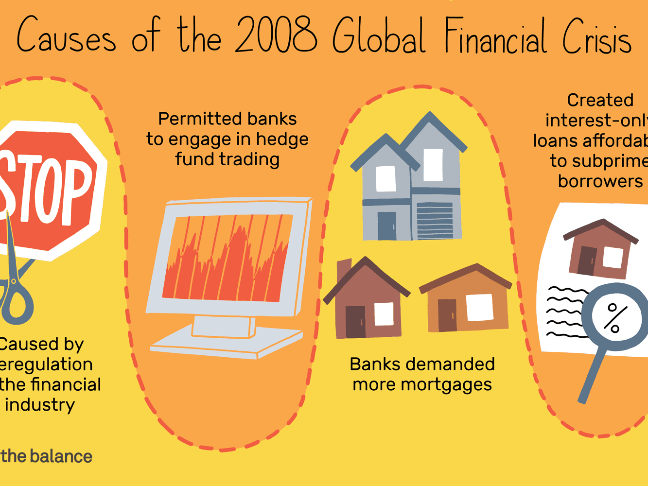 What Caused 2008 Global Financial Crisis
