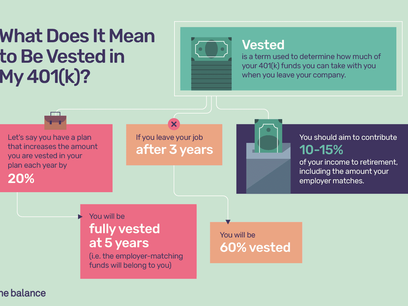 What Does It Mean to Be Vested in My 401(k)?