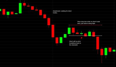 where to place a stop loss order when trading