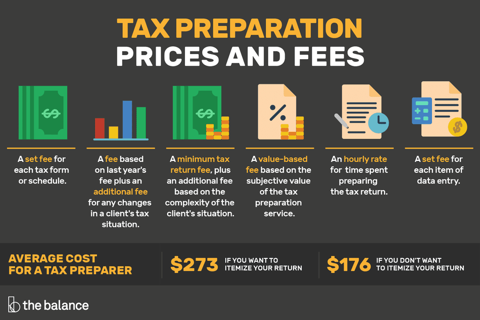 Illustration of tax preparation prices and fees