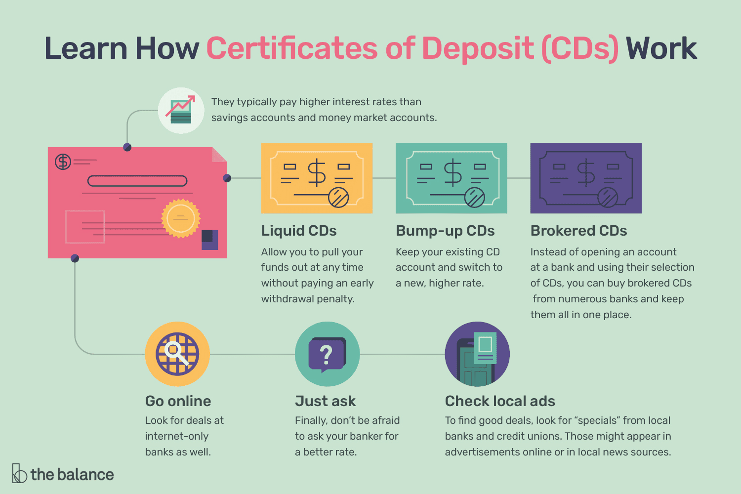 In personal finance, CD stands for certificate of deposit, which is a special type of interest-bearing account that you can open at financial institutions such as banks,