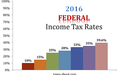 Federal Income Tax Rates for 2015