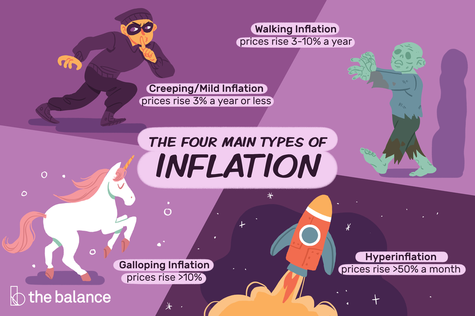 The four main types of inflation.