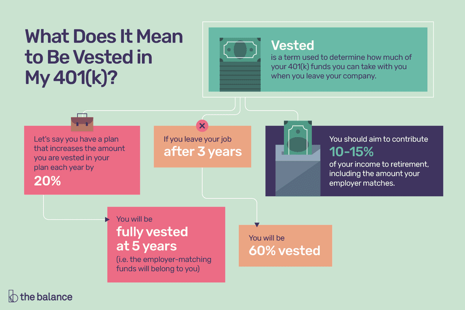 What Does It Mean To Be Vested In My 401 K